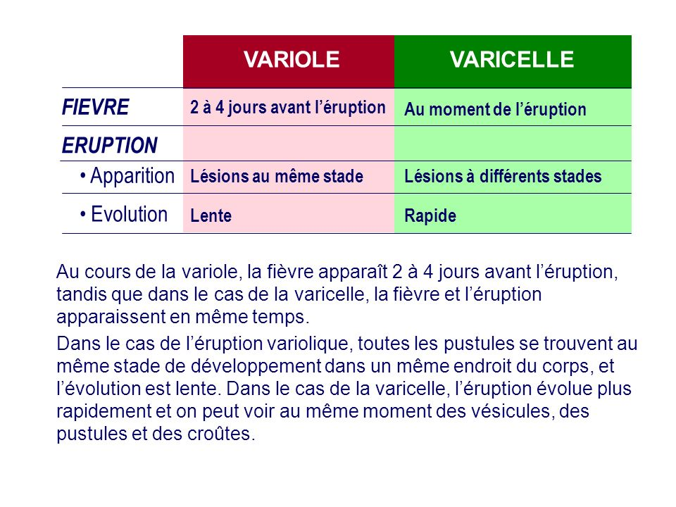 VARIOLE VARICELLE FIEVRE ERUPTION Apparition Evolution