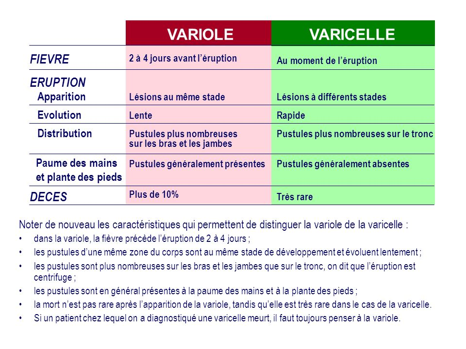 VARIOLE VARICELLE FIEVRE ERUPTION DECES Apparition Evolution