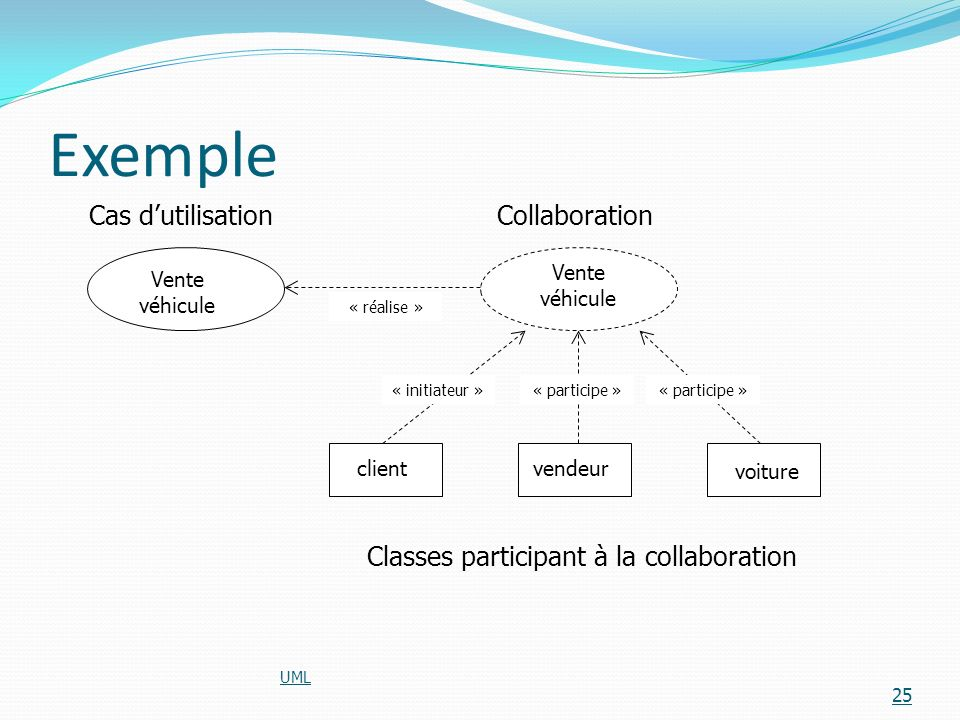 Classes participant à la collaboration