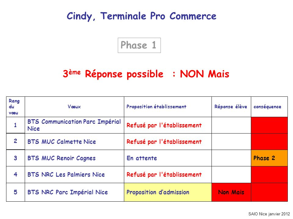 Cindy, Terminale Pro Commerce 3ème Réponse possible : NON Mais