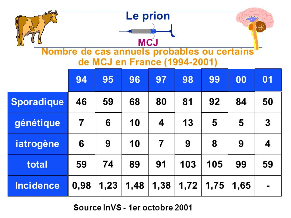 Le prion MCJ. Nombre de cas annuels probables ou certains de MCJ en France (1994-2001) 94. 95. 96.