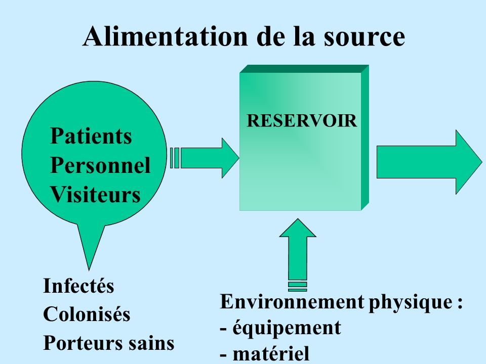Alimentation de la source