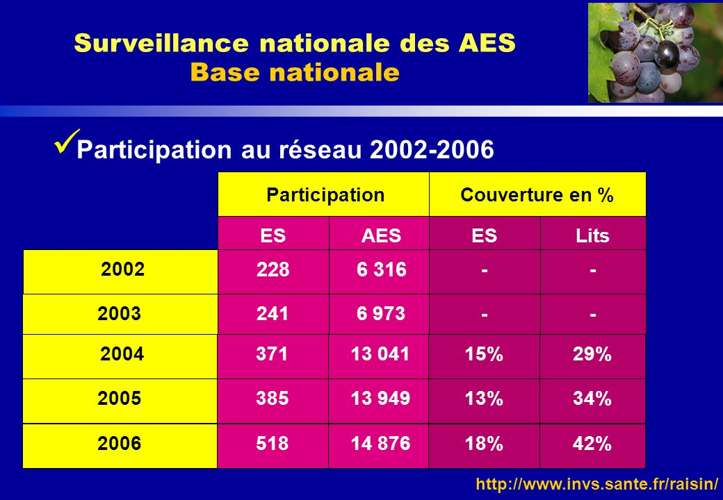 Surveillance nationale des AES Base nationale