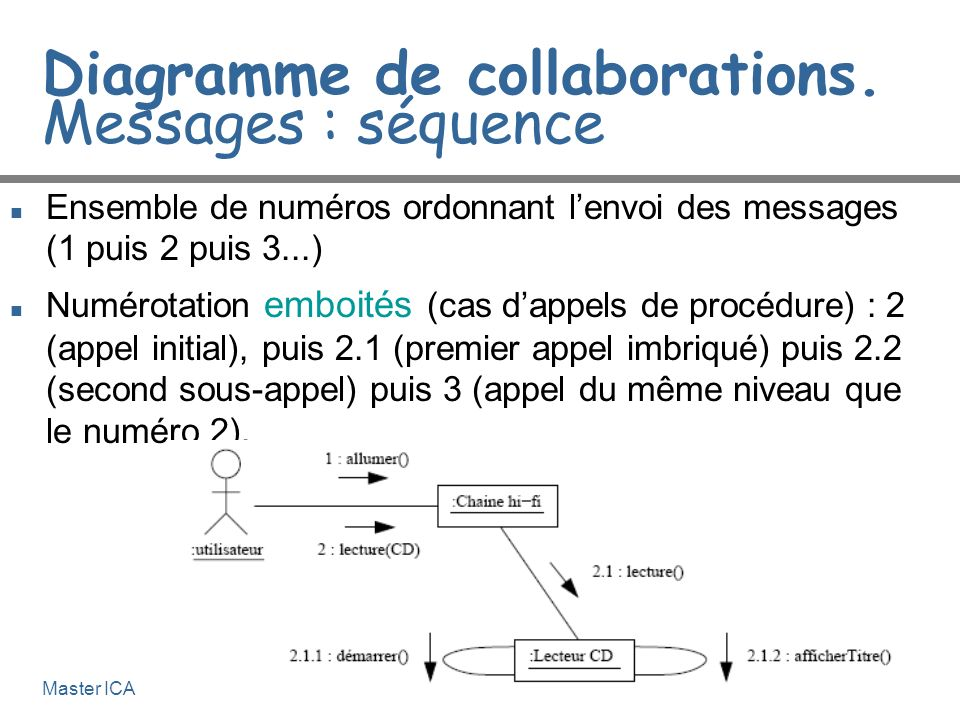 Diagramme de collaborations. Messages : séquence