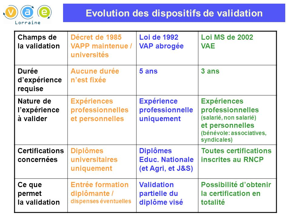 Evolution des dispositifs de validation