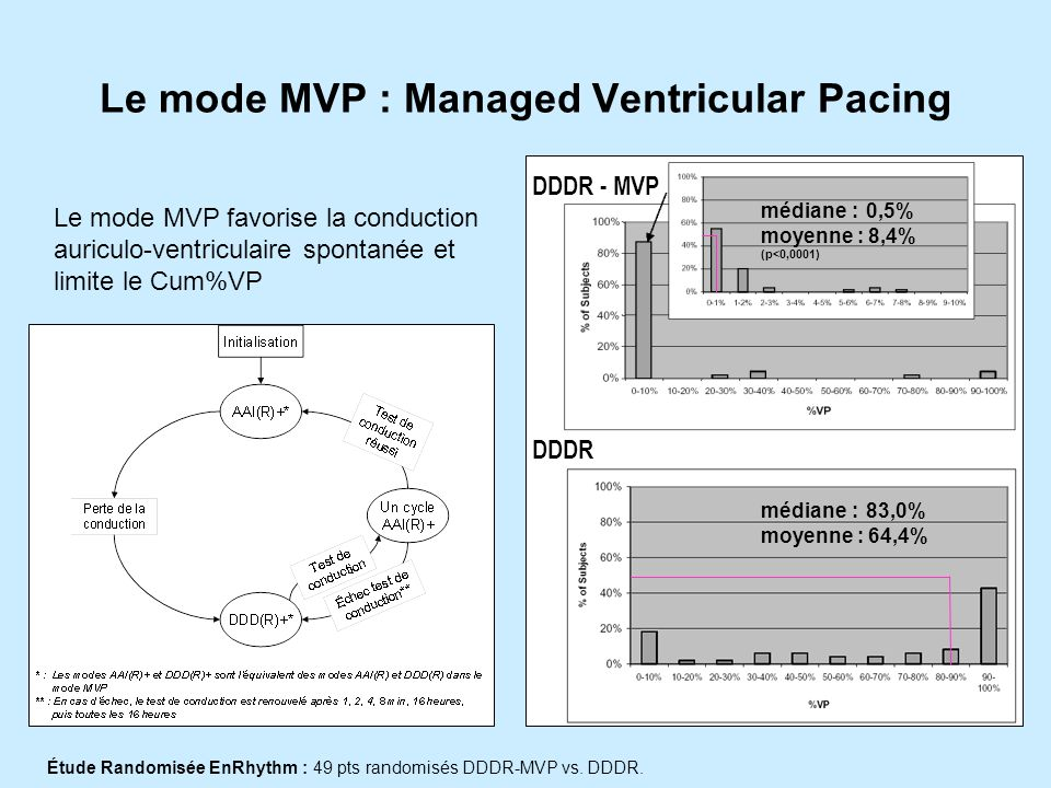 Le mode MVP : Managed Ventricular Pacing