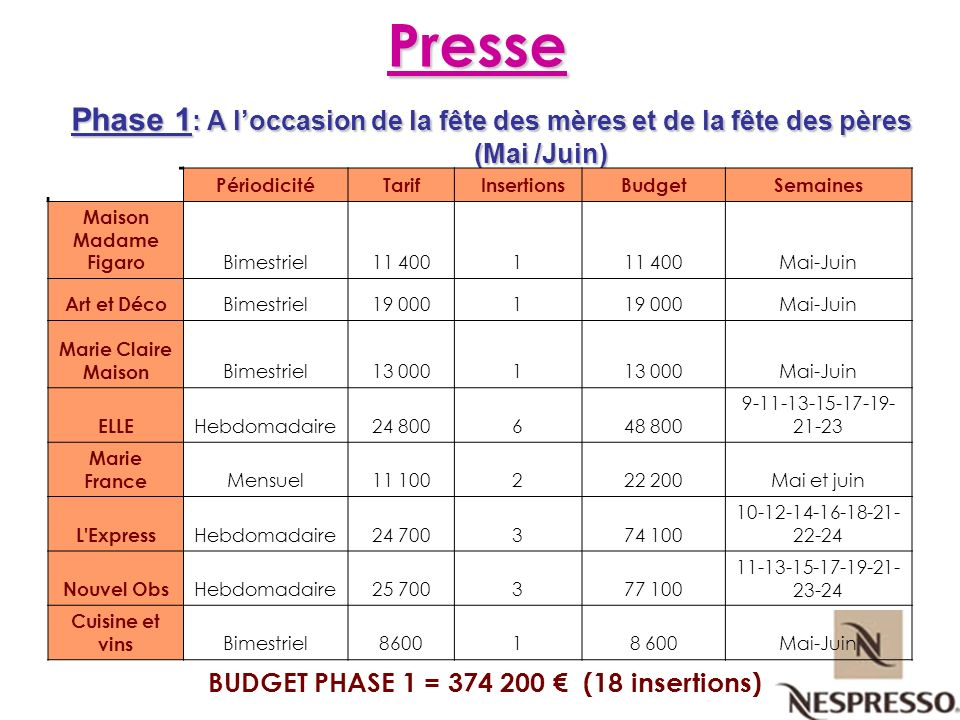 BUDGET PHASE 1 = 374 200 € (18 insertions)