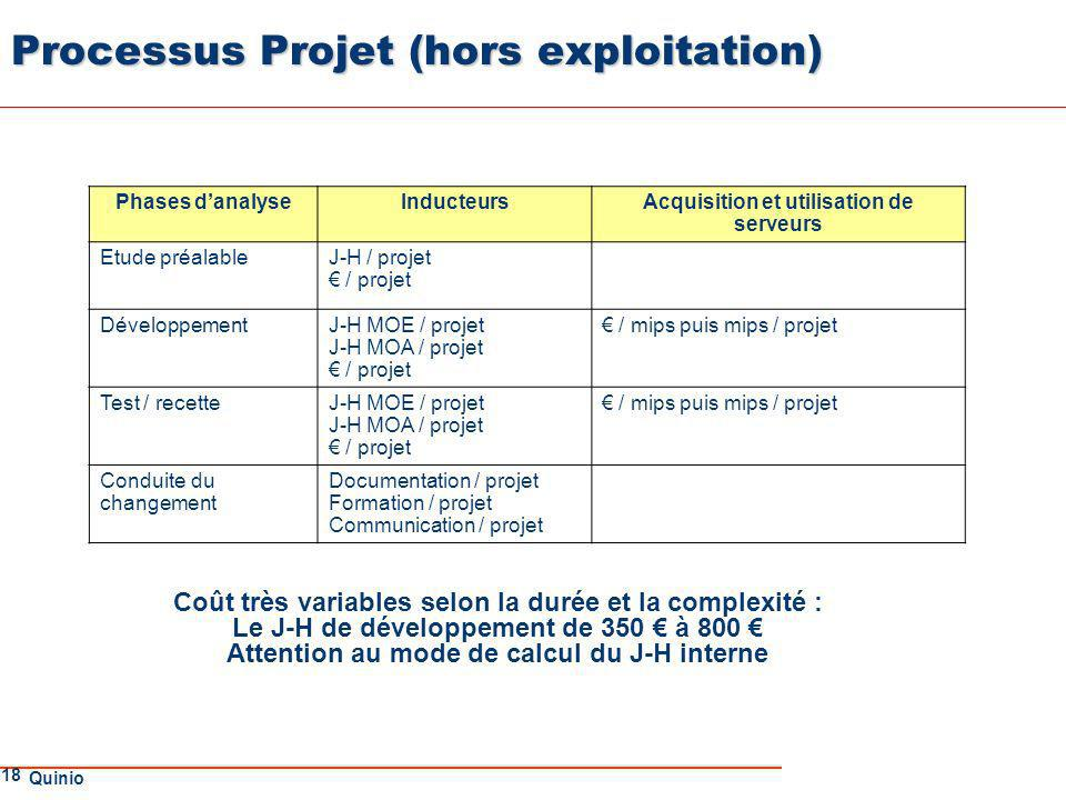 Processus Projet (hors exploitation)