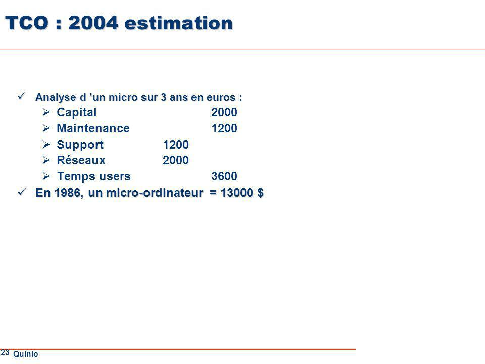 TCO : 2004 estimation Capital 2000 Maintenance 1200 Support 1200