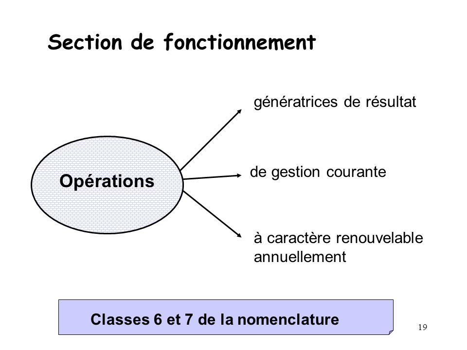 Section de fonctionnement