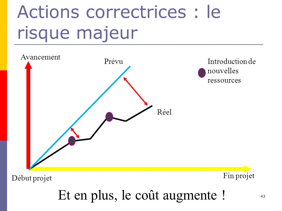 Actions correctrices : le risque majeur
