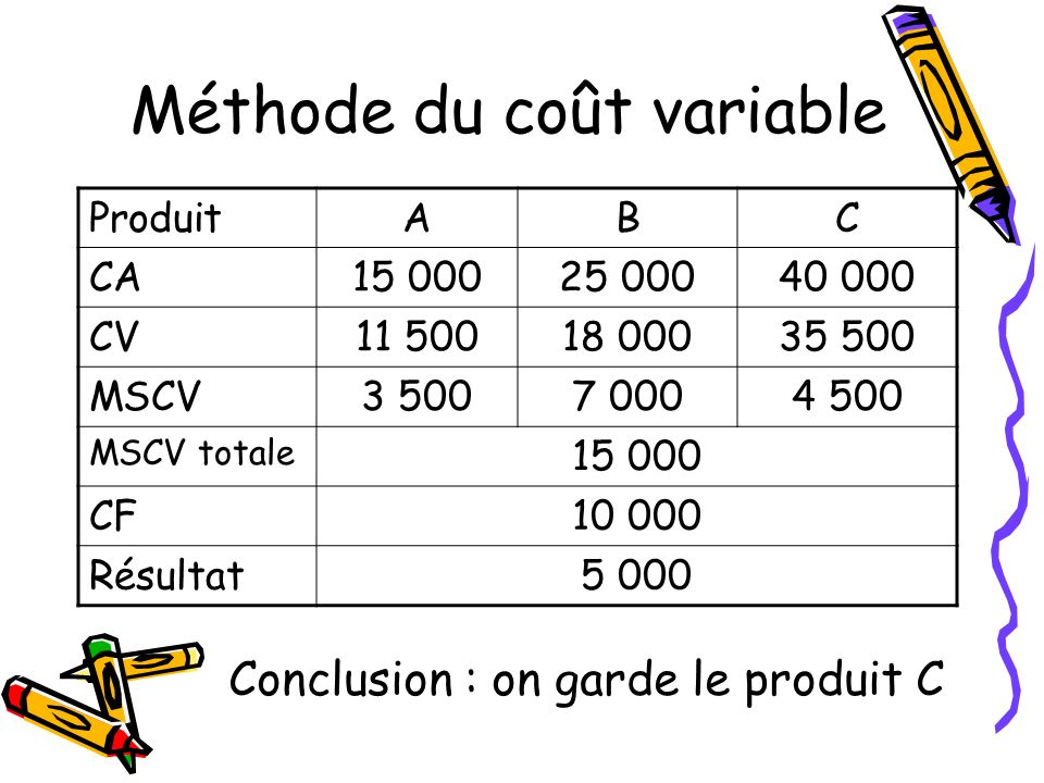 Méthode du coût variable
