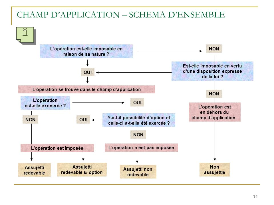 CHAMP D'APPLICATION – SCHEMA D'ENSEMBLE