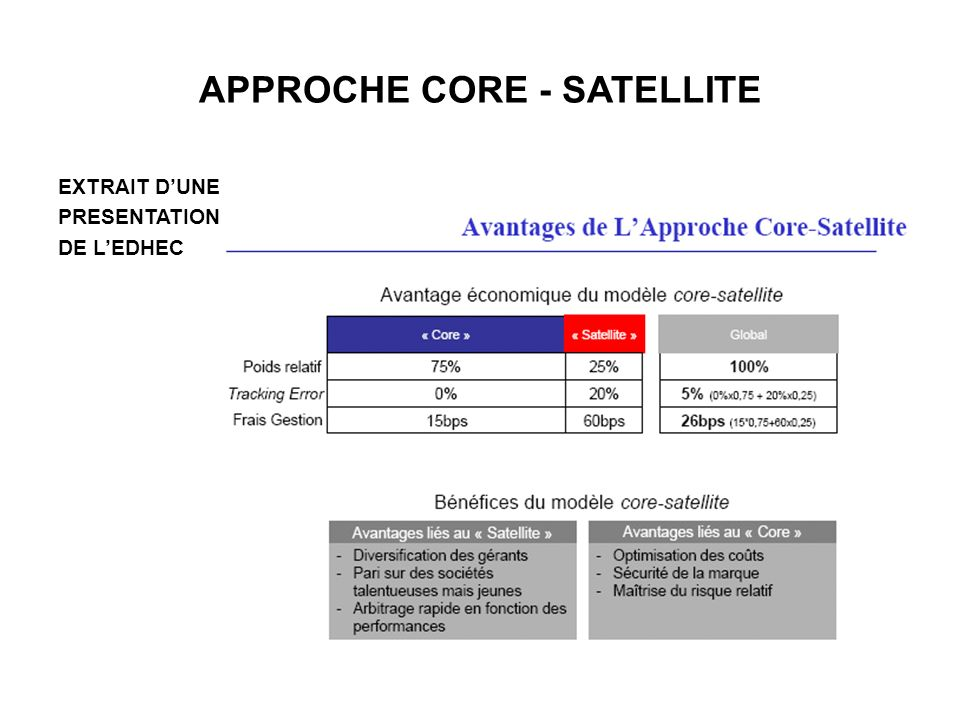 APPROCHE CORE - SATELLITE
