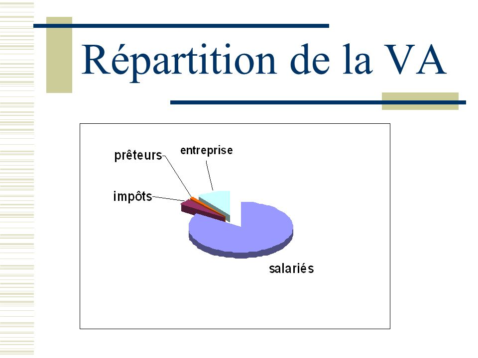 Répartition de la VA