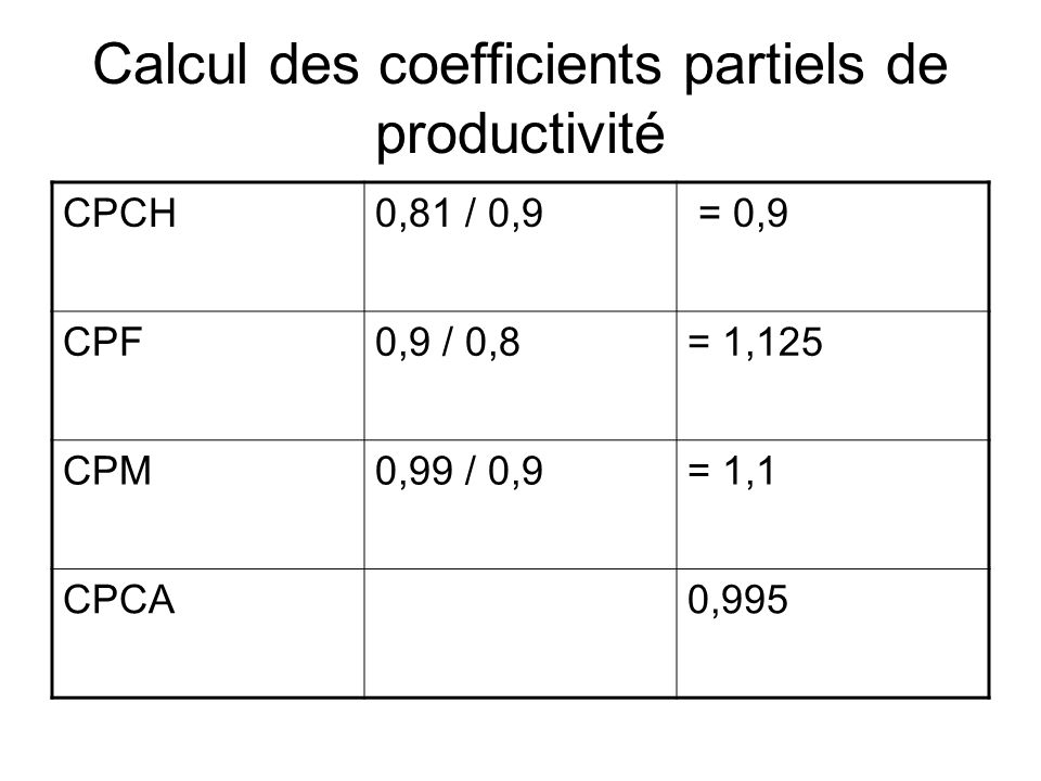 Calcul des coefficients partiels de productivité