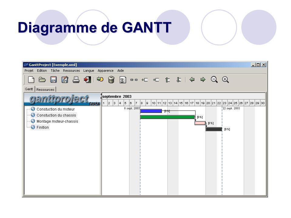 Diagramme de gantt avec ganttproject ppt video online tlcharger 10 diagramme de gantt ccuart Image collections