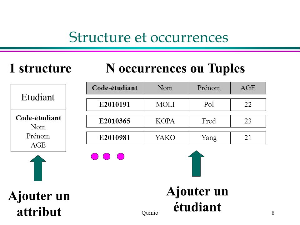 Structure et occurrences