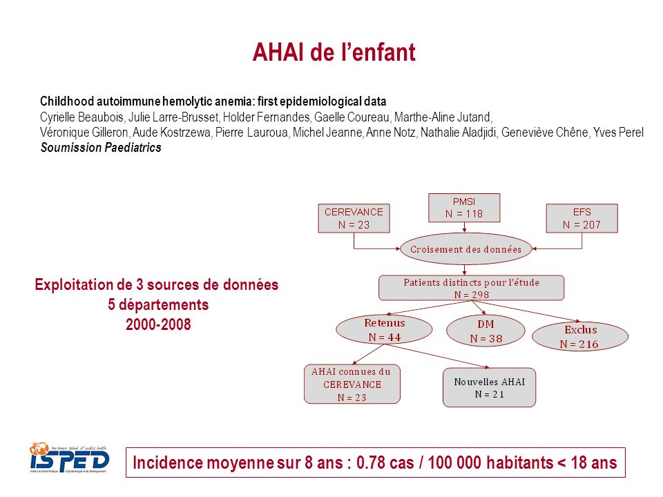 AHAI de l'enfant Childhood autoimmune hemolytic anemia: first epidemiological data.
