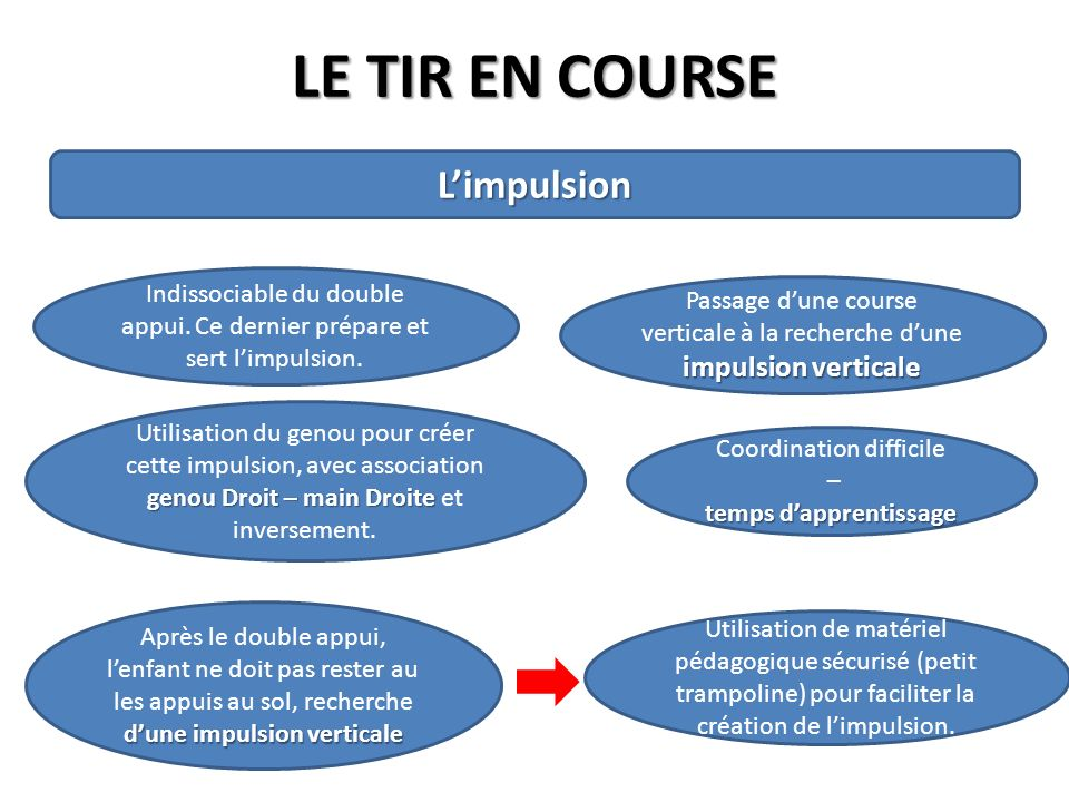 temps d'apprentissage