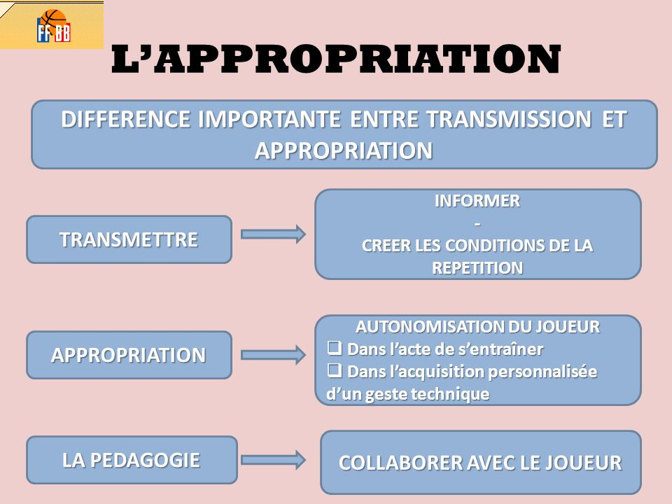 L'APPROPRIATION DIFFERENCE IMPORTANTE ENTRE TRANSMISSION ET APPROPRIATION. INFORMER. - CREER LES CONDITIONS DE LA REPETITION.
