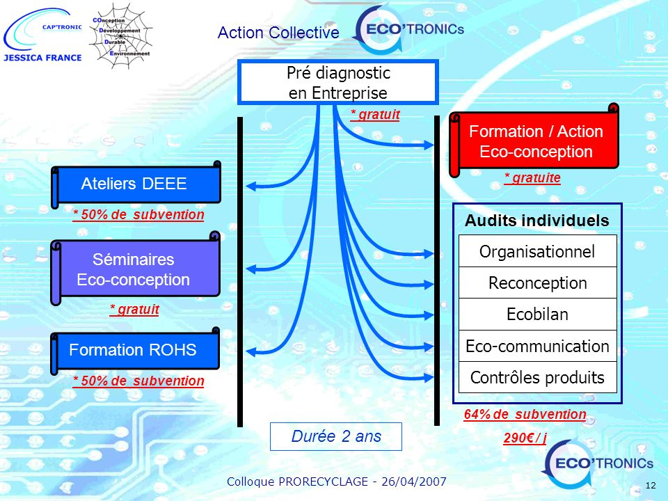 Formation / Action Eco-conception