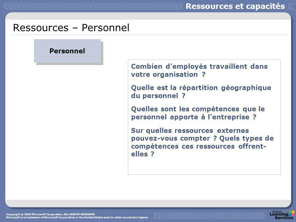 Ressources – Personnel