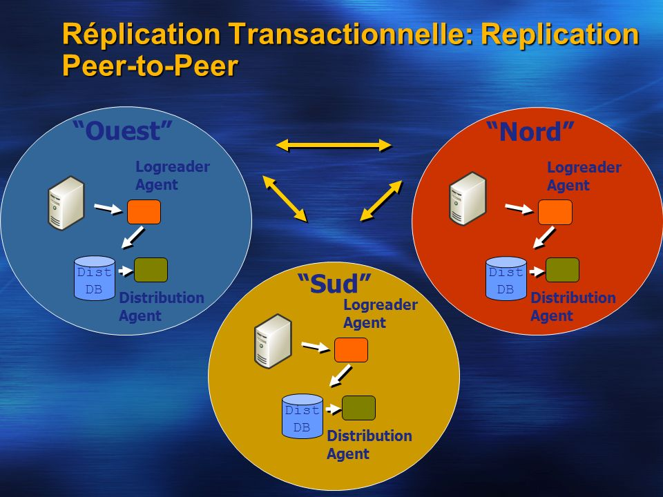 Réplication Transactionnelle: Replication Peer-to-Peer