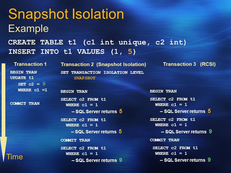 Snapshot Isolation Example