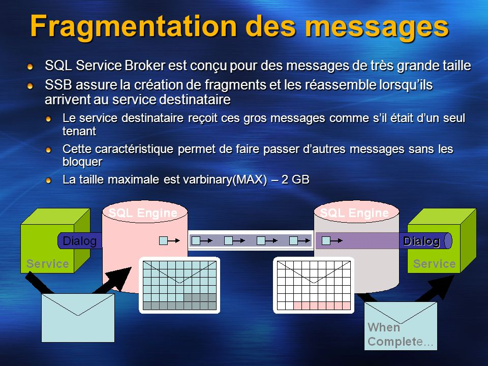 Fragmentation des messages