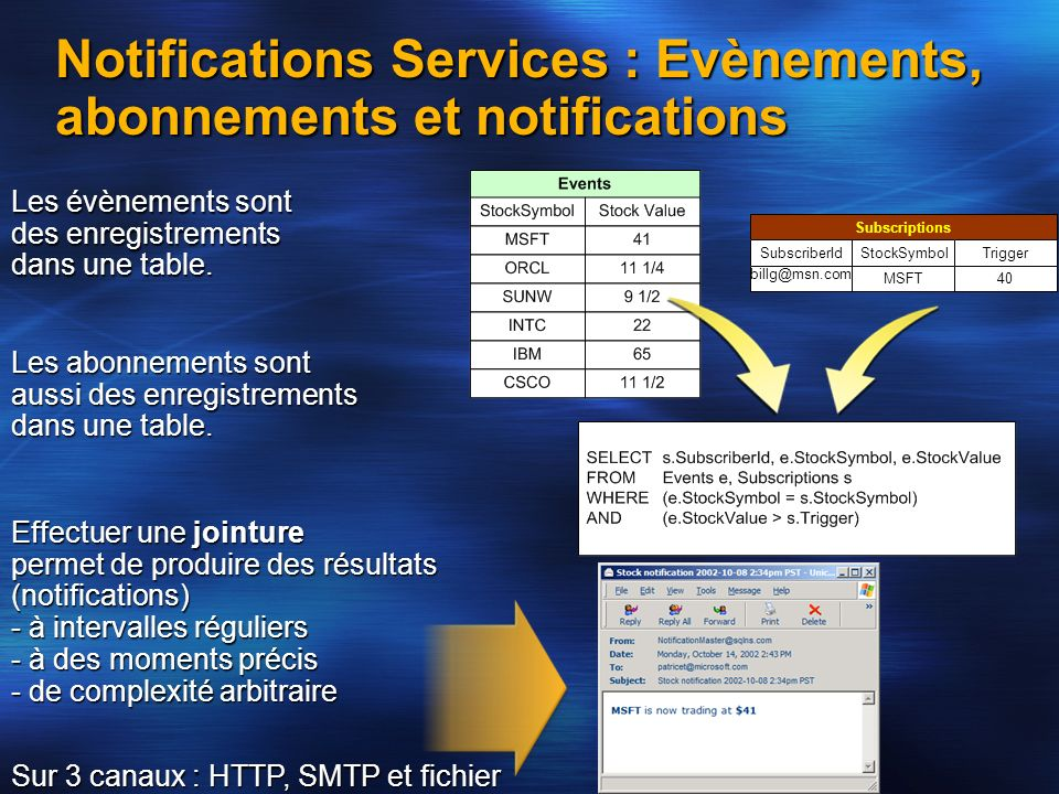 Notifications Services : Evènements, abonnements et notifications