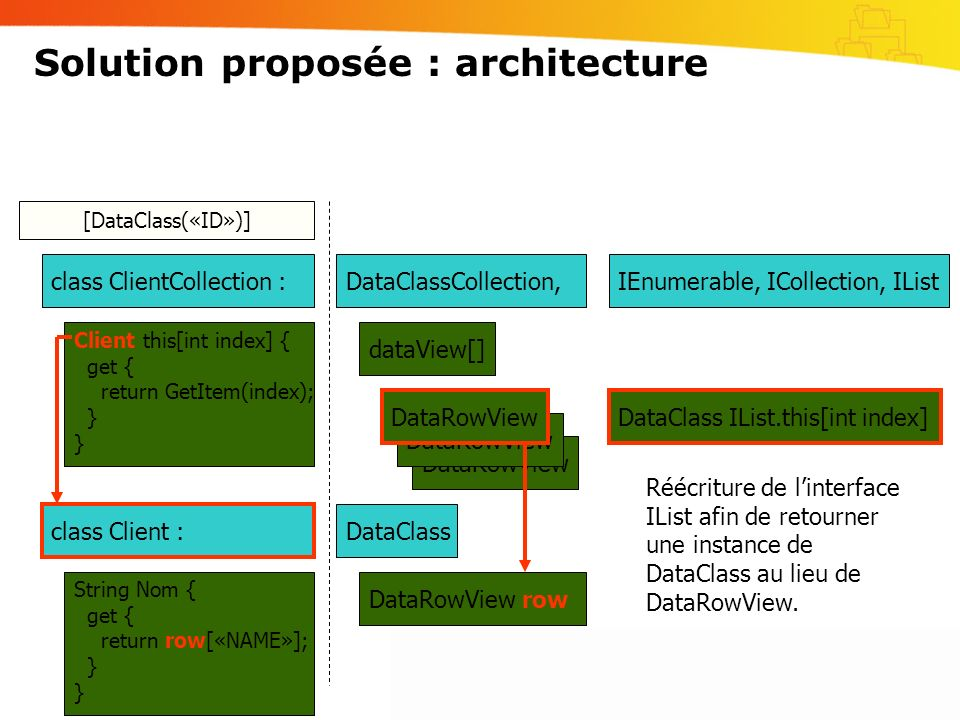 Solution proposée : architecture