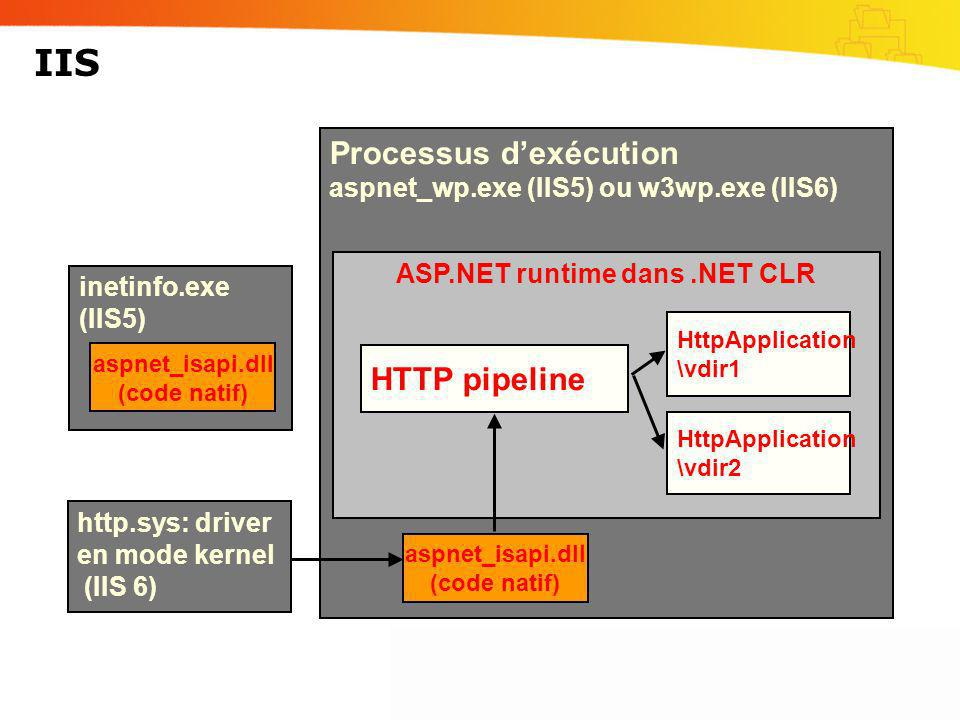 IIS Processus d'exécution aspnet_wp.exe (IIS5) ou w3wp.exe (IIS6)