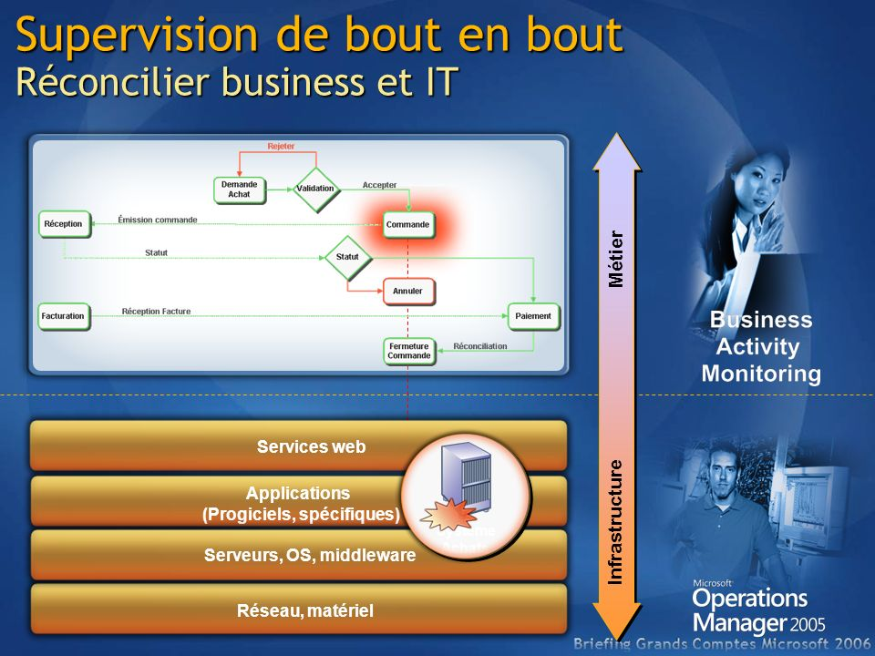 Supervision de bout en bout Réconcilier business et IT