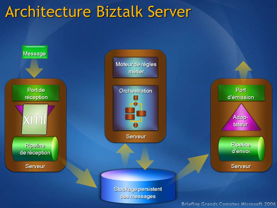 Architecture Biztalk Server