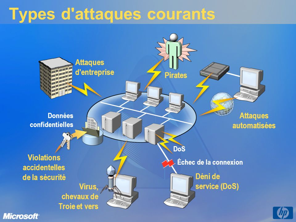 Types d attaques courants