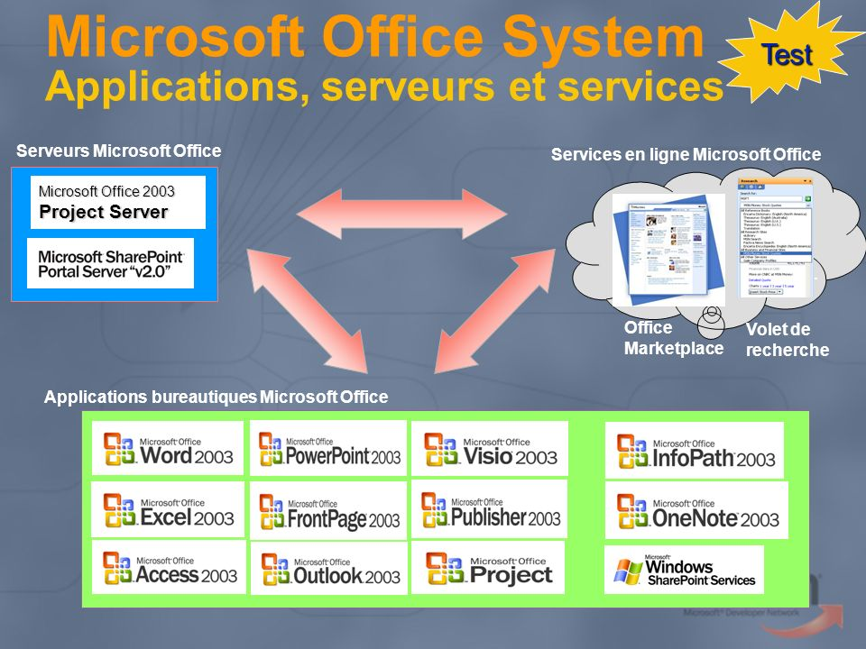 Microsoft Office System Applications, serveurs et services