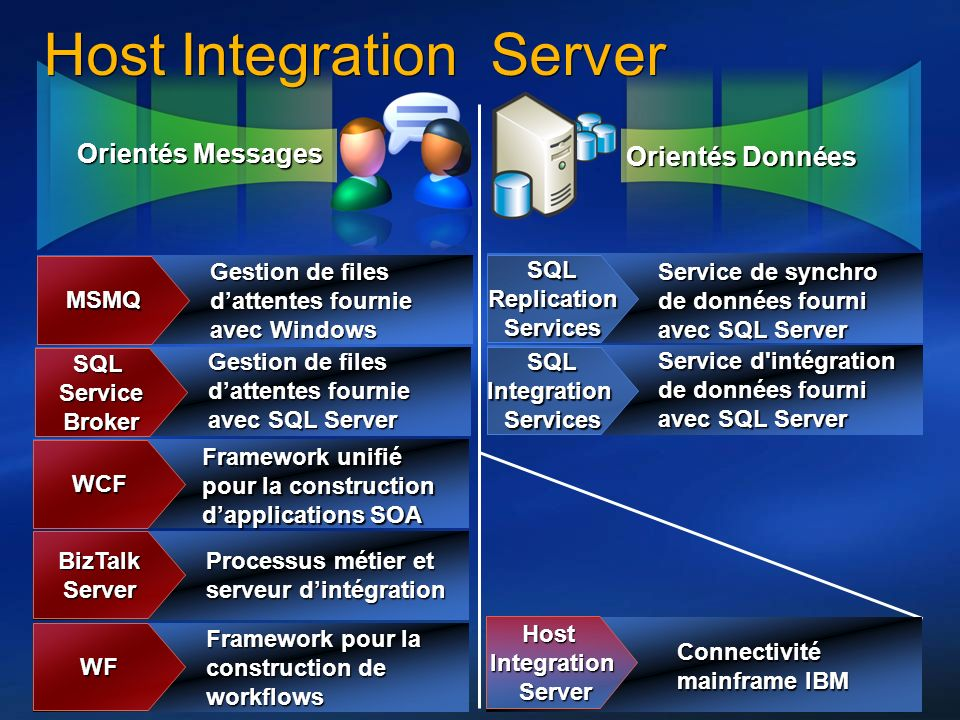 Host Integration Server