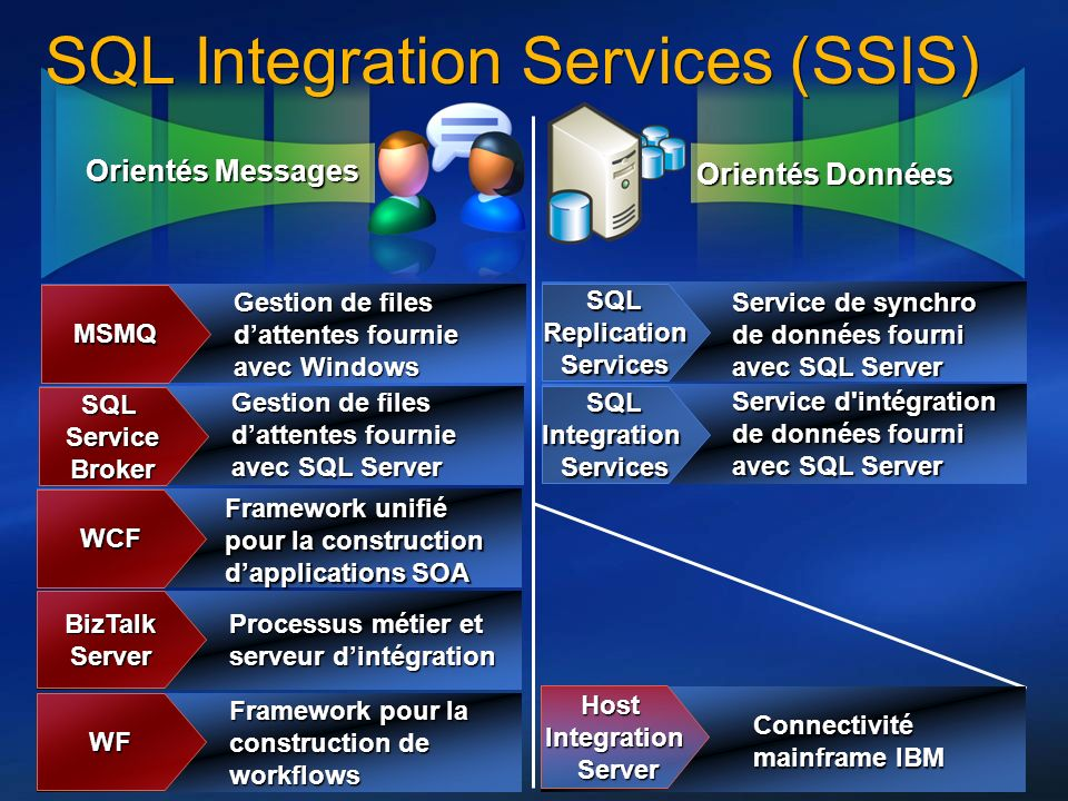 SQL Integration Services (SSIS)