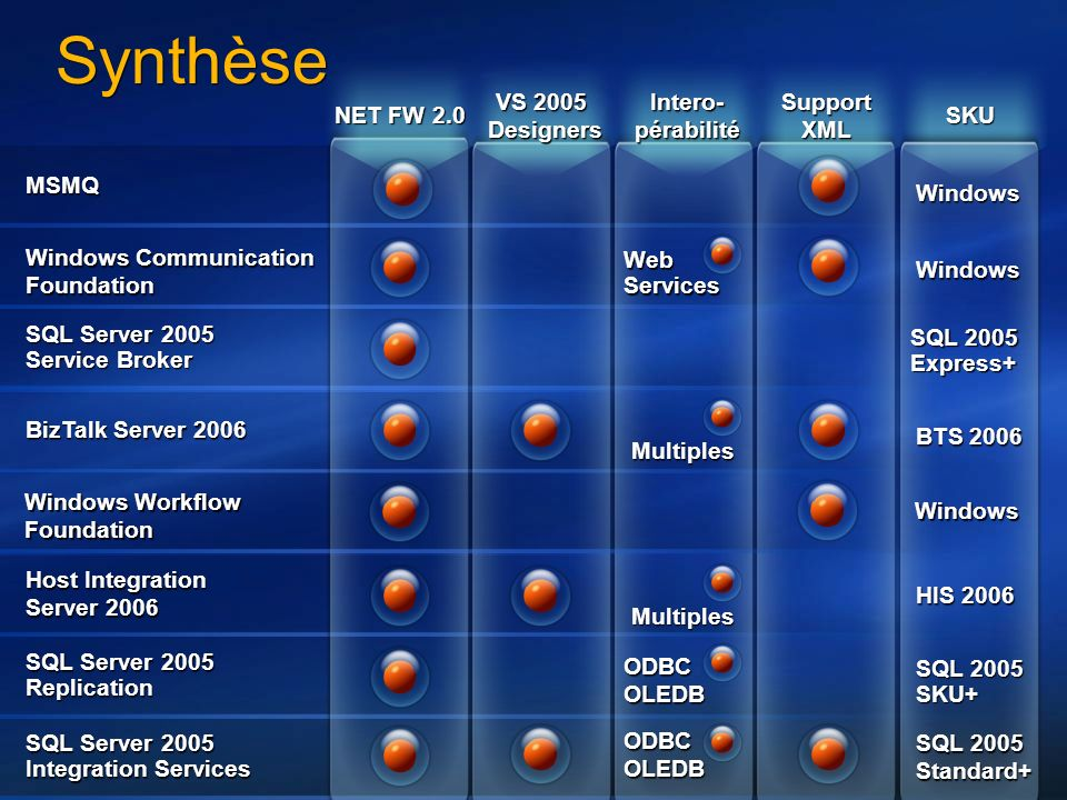 Synthèse VS 2005 Designers Intero- pérabilité Support XML NET FW 2.0
