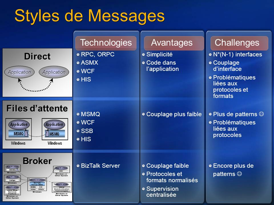 Styles de Messages Technologies Avantages Challenges Direct