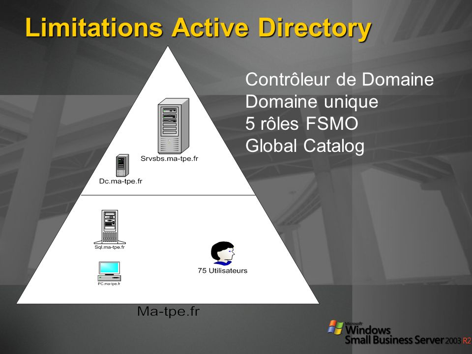 Limitations Active Directory