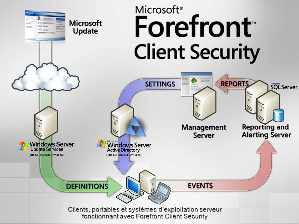 The logical architecture diagram on this slide shows how all of the Microsoft Forefront Client Security system components fit together.