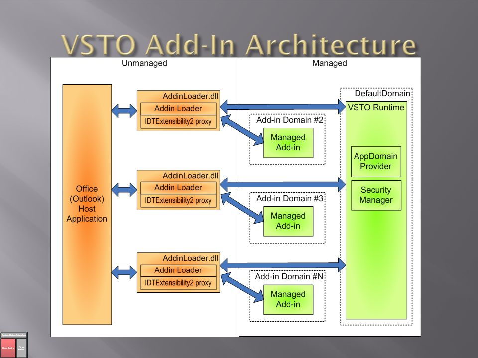 VSTO Add-In Architecture
