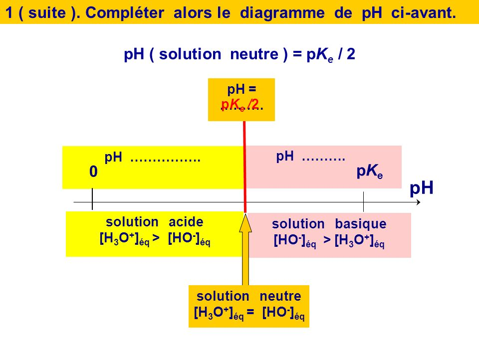 pH ( solution neutre ) = pKe / 2
