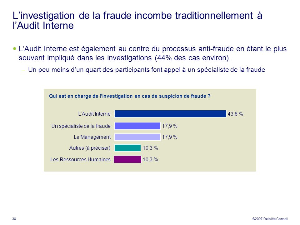 L'investigation de la fraude incombe traditionnellement à l'Audit Interne