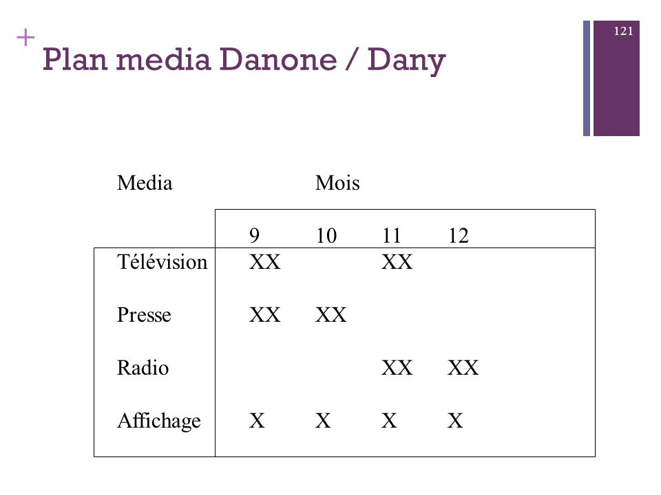 Plan media Danone / Dany