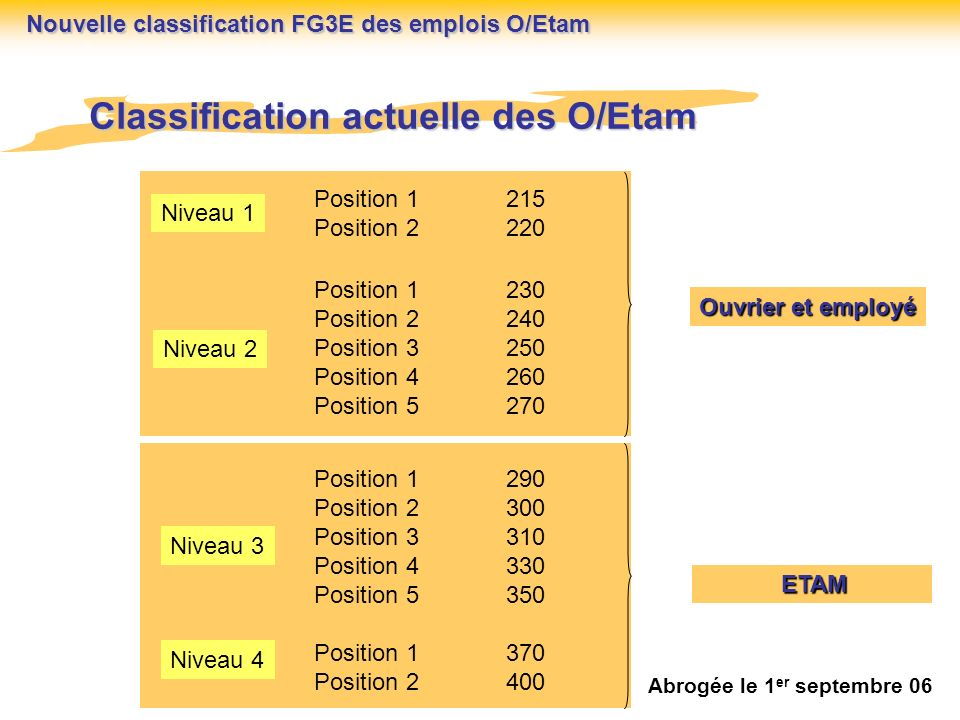 Classification actuelle des O/Etam
