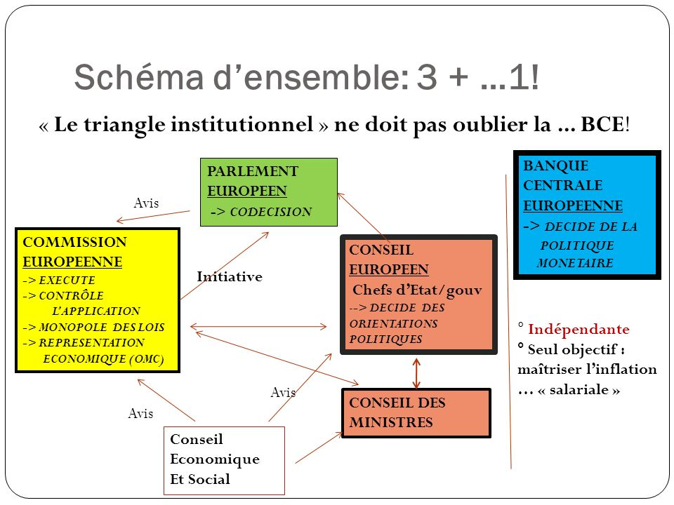Schéma d'ensemble: 3 + …1! « Le triangle institutionnel » ne doit pas oublier la ... BCE! BANQUE CENTRALE EUROPEENNE.