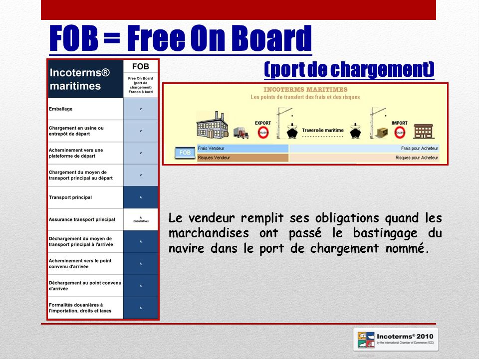 FOB = Free On Board (port de chargement)